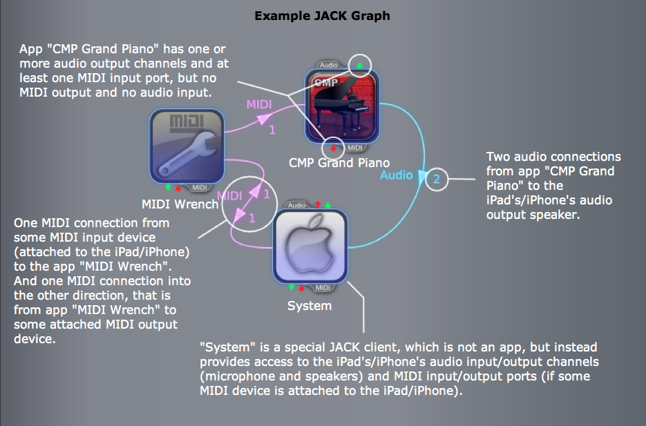 JACK Audio Connection Kit, Crudebyte, inter-app audio
